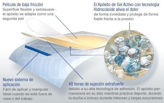 Ilustración del Apósito para Ampollas de Hansaplast y su nueva y alta tecnología